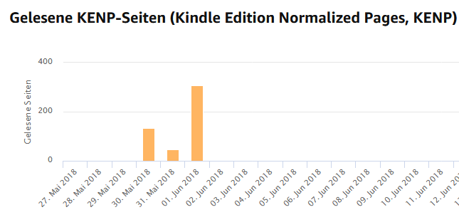 Kindle-Unlimited-gelesene-Seiten